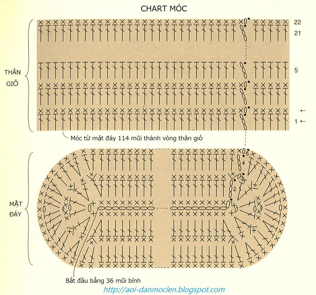 Ví dụ một chart móc hình